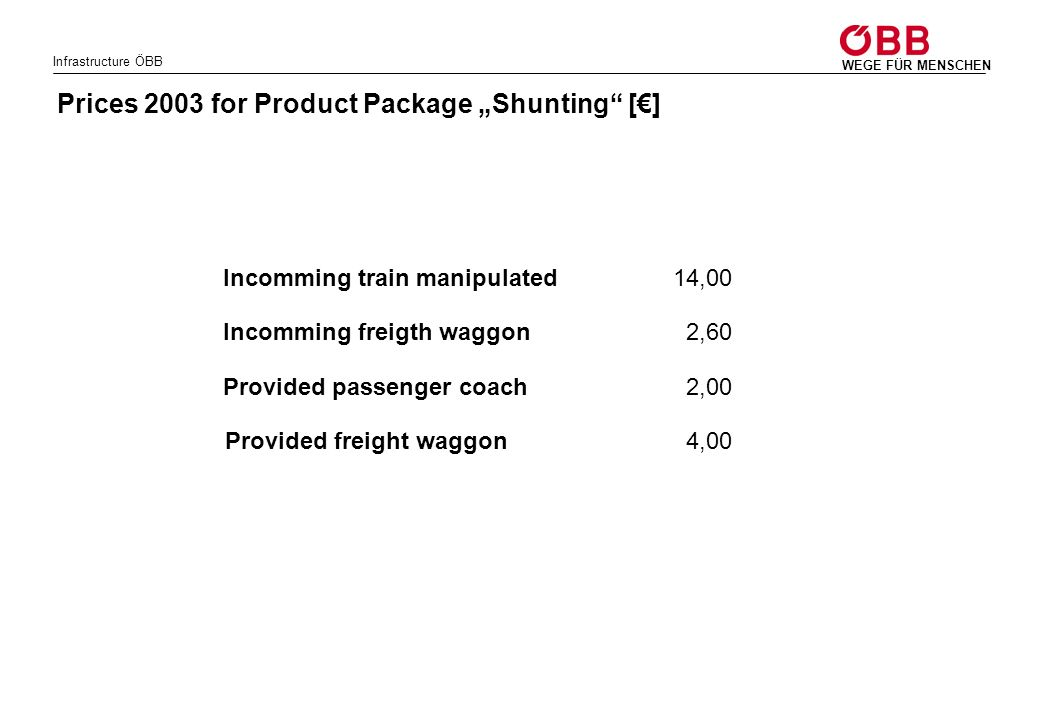 """Prices 2003 for Product Package """"Shunting [€]"""